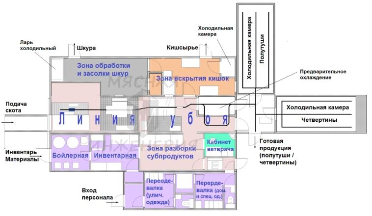 убоя КРС (свиней и МРС)